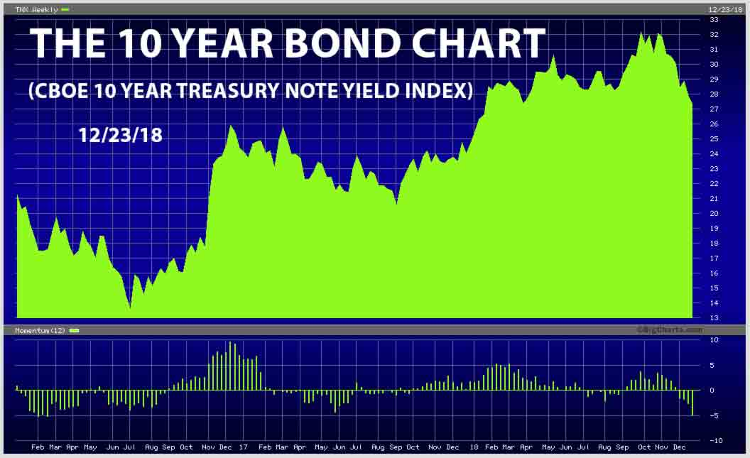 The Ten Year Treasury Bond Chart